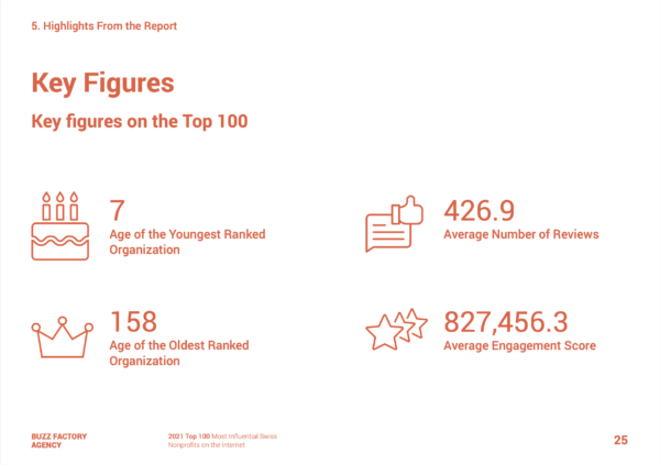Top 100 Swiss Nonprofits Most influentials on the Internet 2021 - Highlights of the report