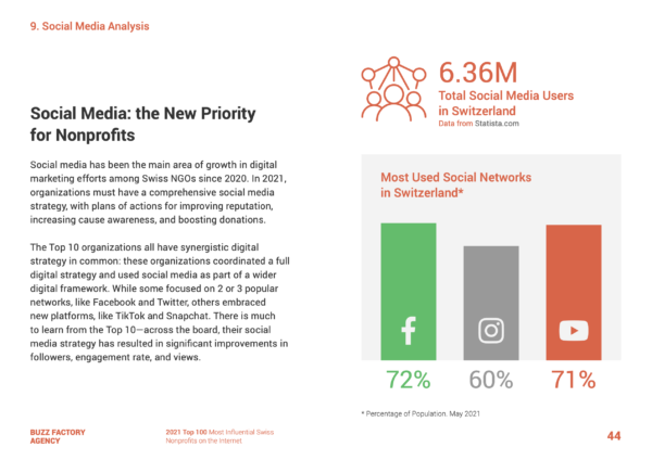 Top 100 Swiss Non-profits Most influentials on the Internet 2021 - Social Media Analysis